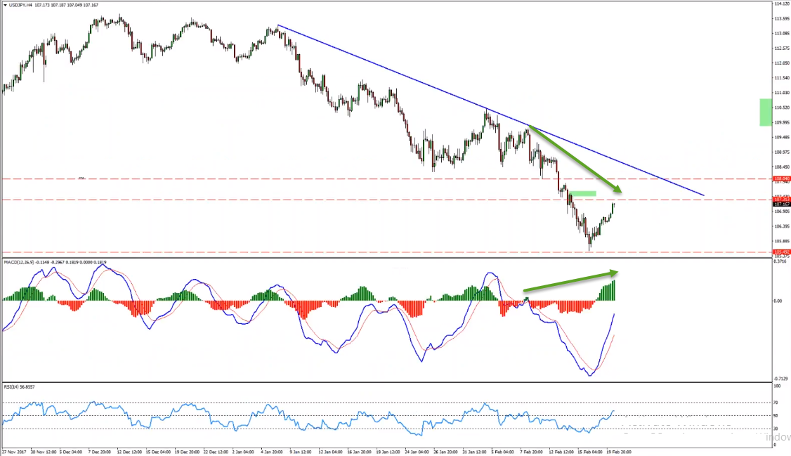 USDJPY Potential Sell Opportunity Forming
