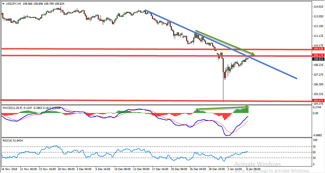 USDJPY Weekly Range Provides Sell Opportunity