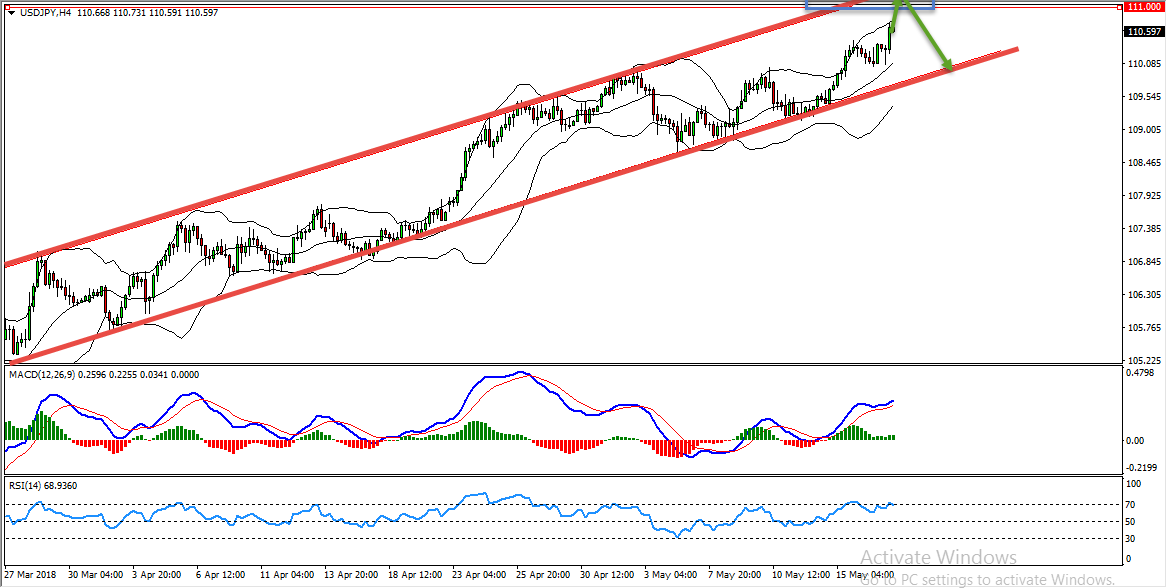 USDJPY Bearish Setup Forming At The Moment