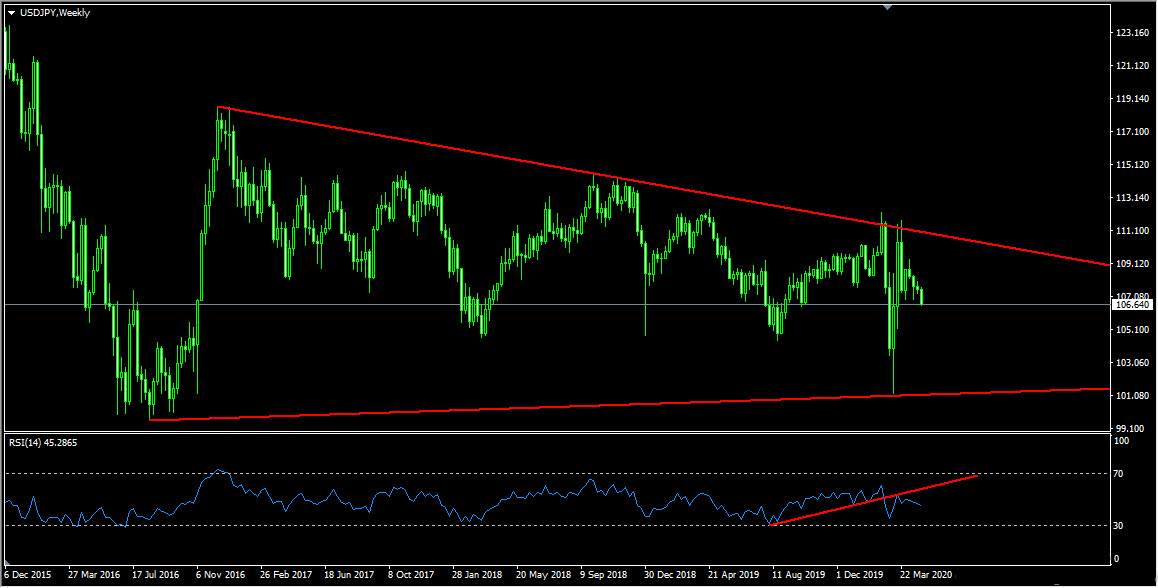 USDCAD And USDJPY Forecasts Update
