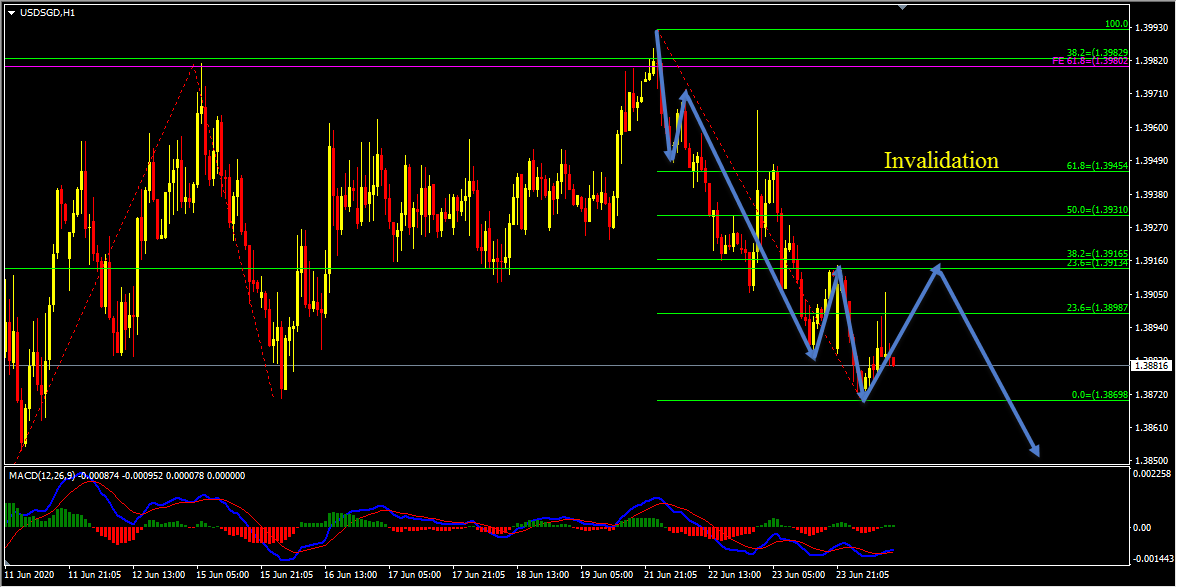 Technical Analysis - USDSGD Short Term Forecast