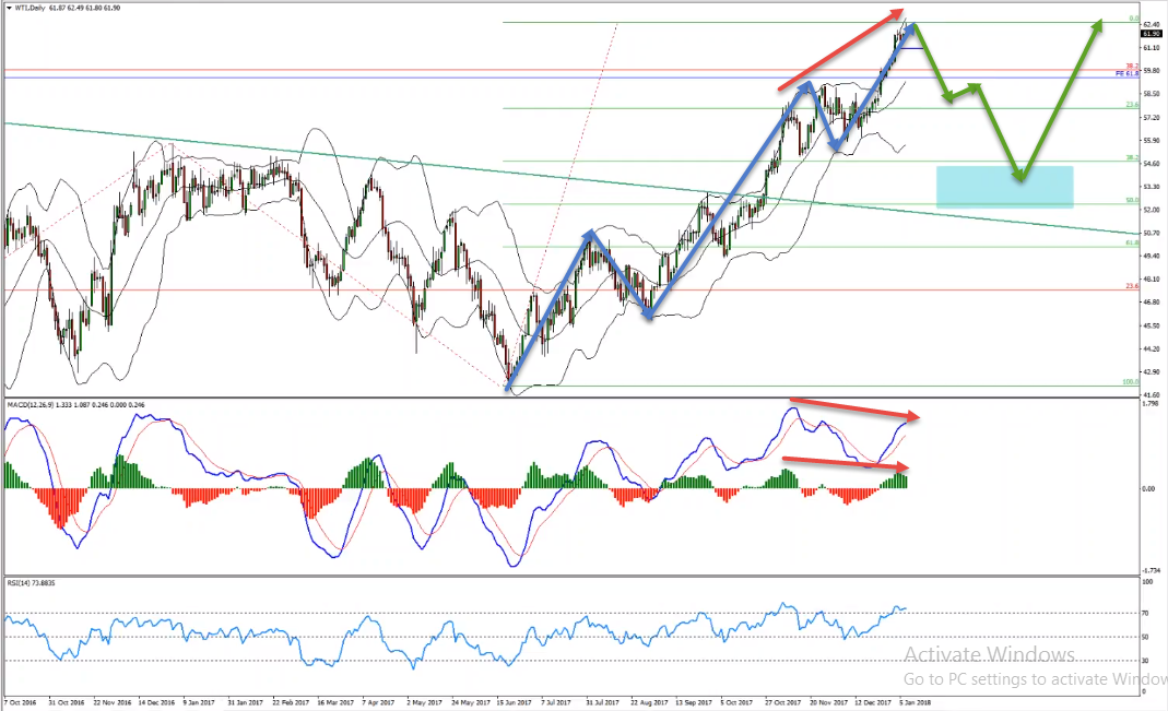 Oil Short Term Sell Opportunity Forming