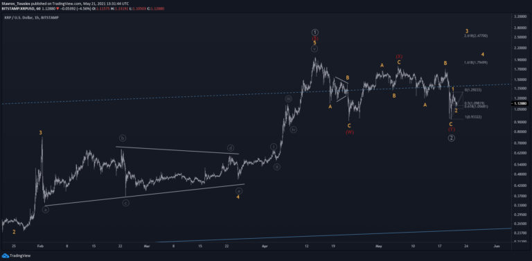Did XRP's Double-Three Correction End?