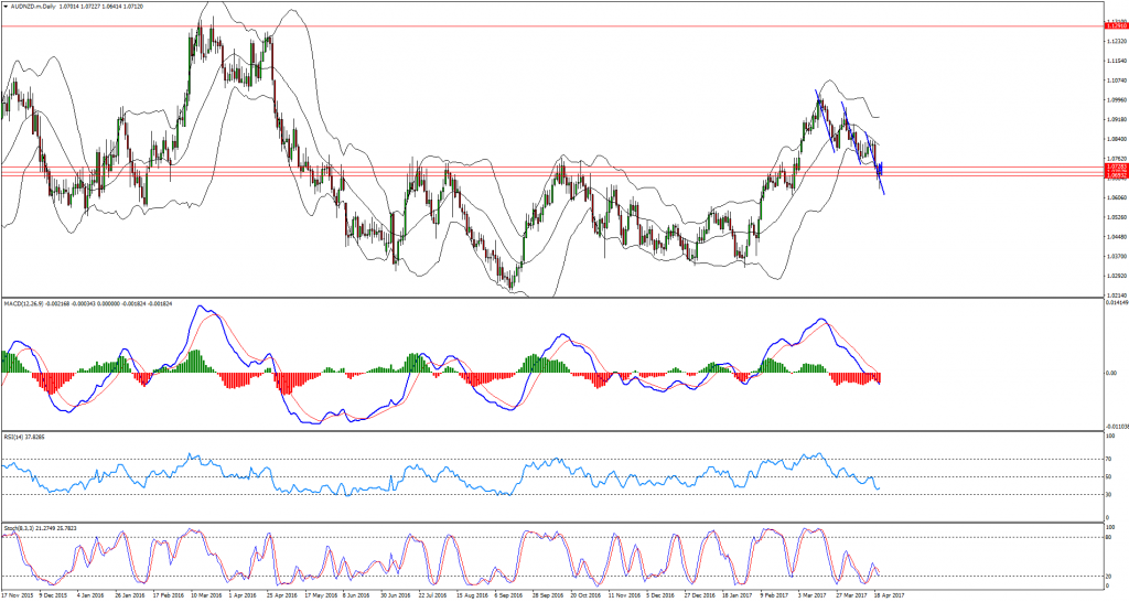 Perfect AUDNZD Buy Opportunity Forming