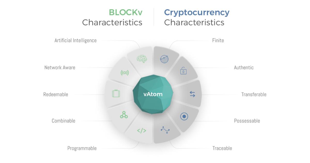 About Blockv