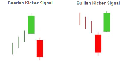 Kicker Formation - Most Powerful Candlestick