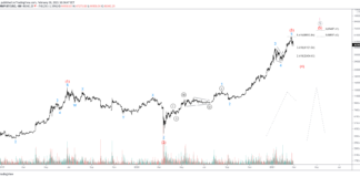 BTCUSD Elliot Waves Show Correction In the