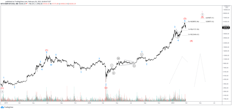 BTCUSD Elliot Waves Show Correction In the Making