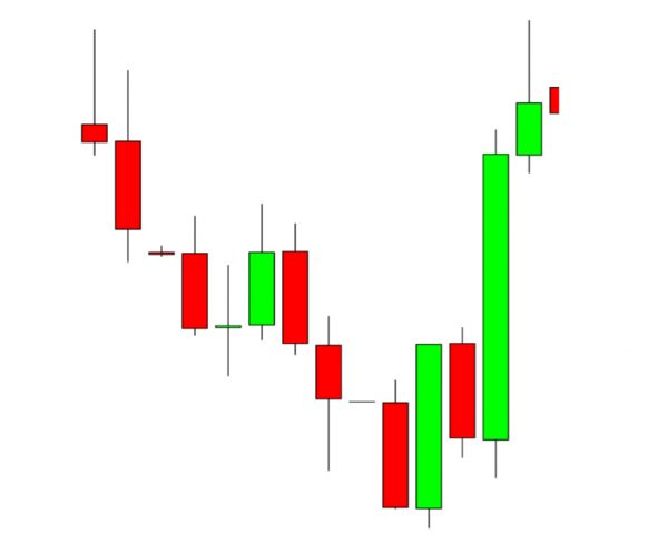 Engulfing - Most Powerful Candlestick