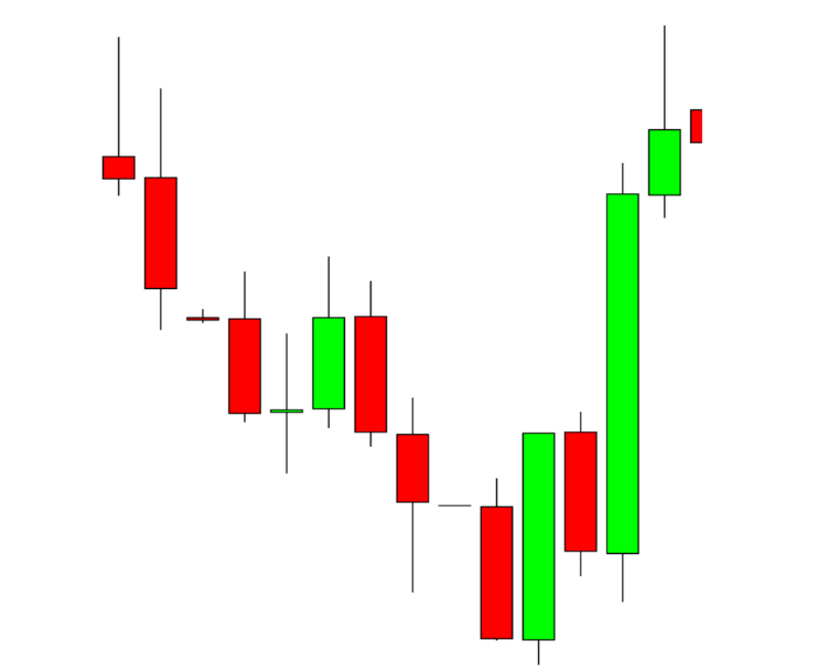 Most Powerful Candlestick Patterns Part 1