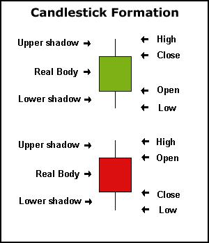 Candlestick Formation Candlestick Patterns