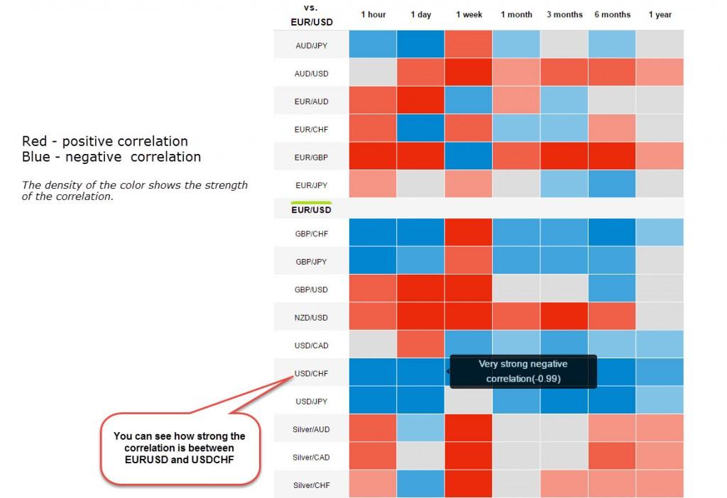 Oanda forex correlation