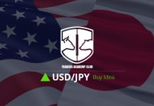Technical Analysis - USDJPY Forecast