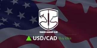 USDCAD Bullish Opportunity Is Forming At The Moment