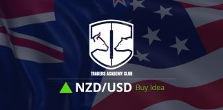 NZDUSD Support Zone Provides Buy Opportunity