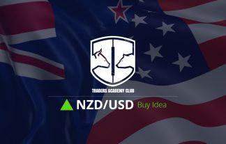 NZDUSD Magnet Zone Provides Buy Opportunity
