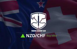 NZDCHF Bullish Convergence Provides Buy Opportunity