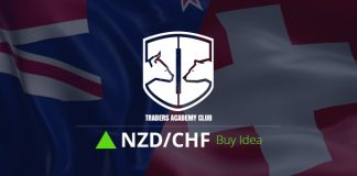 NZDCHF Bullish Convergence Provides Buy Opportunity