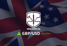 GBPUSD Buy Opportunity Forming At The Moment