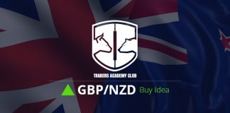 GBPNZD Buy Pullbacks After The Breakout