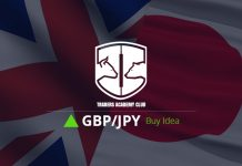 GBPJPY Forecast Follow Up and Update