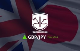 GBPJPY Triangle Pattern Provides Buy Opportunity