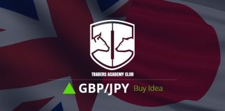 GBPJPY Short Term Forecast Update And Follow Up