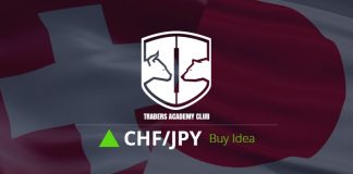CHFJPY Forecast And Technical Analysis