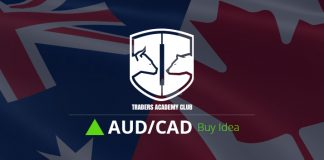 AUDCAD Critical Zone Provides Bullish Opportunity