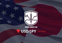 USDJPY Sell Trade Setup Based On MACD Indicator Divergence