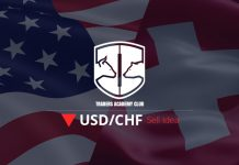 USDCHF Bearish Setup Forming At The Moment