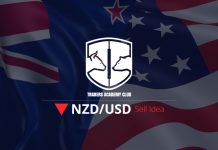 NZDUSD Bearish Setup Forming At the Moment