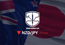 NZDJPY Magnet Zone Provides Sell Opportunity