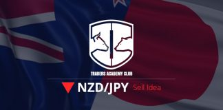 NZDJPY Head And Shoulders Pattern Provides Sell Opportunity