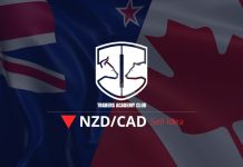 NZDCAD Short Term Forecast And Technical Analysis