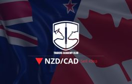 NZDCAD Sell Idea Update and Follow Up