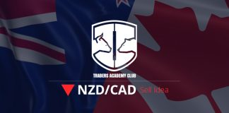 NZDCAD Forecast Update And Follow Up