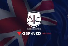 GBPNZD Short Term Forecast Follow Up and Update