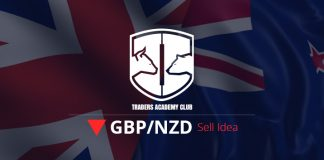 GBPNZD Sell Opportunity Forming At The Moment