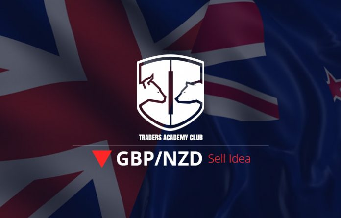 GBPNZD Forecast Follow Up And Update