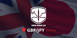 GBPJPY Bearish Convergence Provides Sell Opportunity