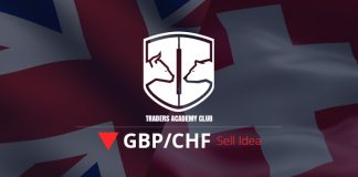 GBPCHF Bearish Opportunity After Pullbacks