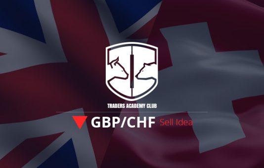 GBPCHF Bearish Opportunity After Pullbacks