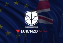 EURNZD Sell Trade Opportunity Inside A Range