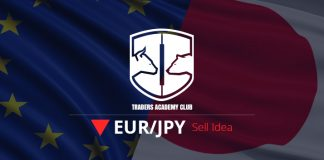 EURJPY Potential Sell Opportunity Forming At The Moment