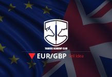 EURGBP Updates and Follow Up Of the Sell Opportunity