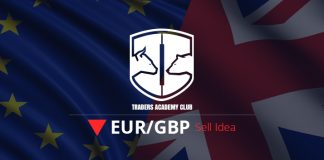 EURGBP Bearish Opportunity At The Top Of The Channel