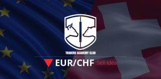 EURCHF Bearish Opportunity Follow Up And Update