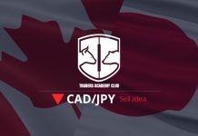 CADJPY Bearish Flag Provides Sell Opportunity