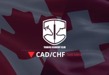 CADCHF Sell Rallies After Trend Line Breakout